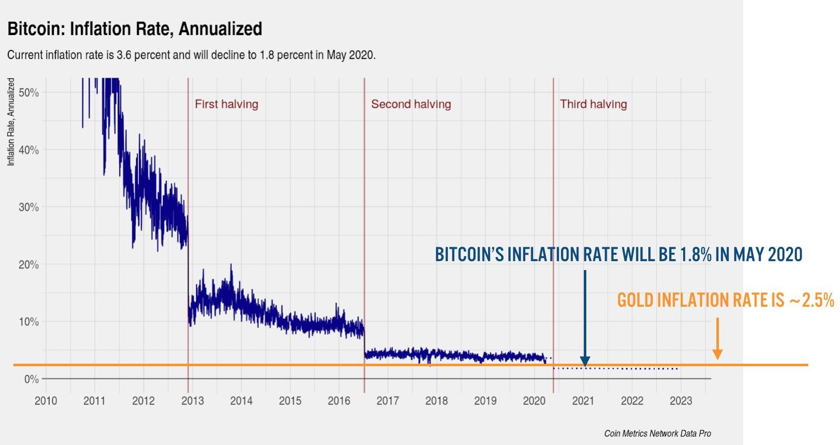 Cos'è L'halving Di Bitcoin?   Bitcoin People